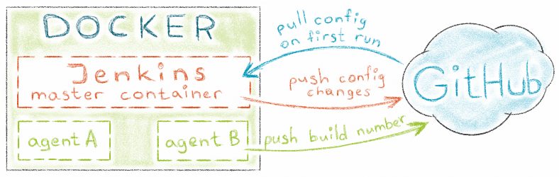 Anton Fisher's notes / Run Jenkins in Docker container with